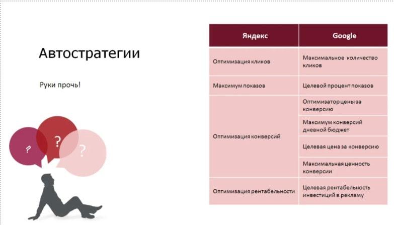 Автостратегии Яндекс.Директа: использование и настройка